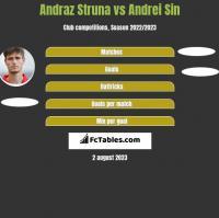 Andraż Struna vs Andrei Sin h2h player stats