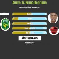 Andre vs Bruno Henrique h2h player stats