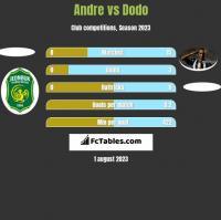 Andre vs Dodo h2h player stats