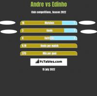 Andre vs Edinho h2h player stats
