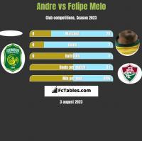 Andre vs Felipe Melo h2h player stats