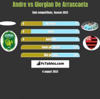 Andre vs Giorgian De Arrascaeta h2h player stats