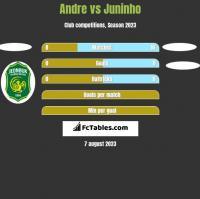 Andre vs Juninho h2h player stats