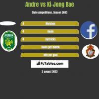 Andre vs Ki-Jong Bae h2h player stats