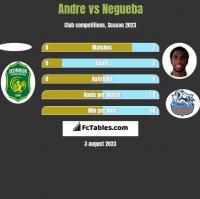 Andre vs Negueba h2h player stats