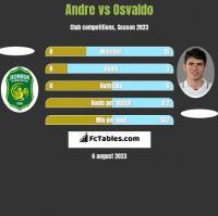Andre vs Osvaldo h2h player stats