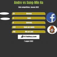 Andre vs Sung-Min Ha h2h player stats