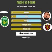 Andre vs Felipe h2h player stats