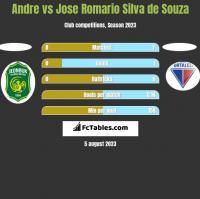 Andre vs Jose Romario Silva de Souza h2h player stats