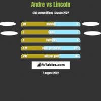 Andre vs Lincoln h2h player stats