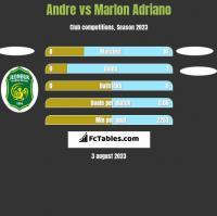 Andre vs Marlon Adriano h2h player stats