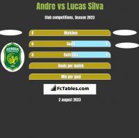 Andre vs Lucas Silva h2h player stats