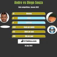 Andre vs Diego Souza h2h player stats