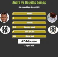 Andre vs Douglas Gomes h2h player stats