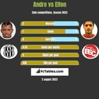 Andre vs Elton h2h player stats