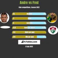 Andre vs Fred h2h player stats