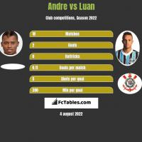 Andre vs Luan h2h player stats