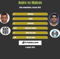 Andre vs Maicon h2h player stats