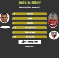 Andre vs Rithely h2h player stats