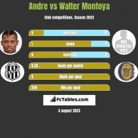 Andre vs Walter Montoya h2h player stats