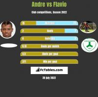 Andre vs Flavio h2h player stats