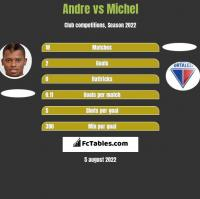 Andre vs Michel h2h player stats