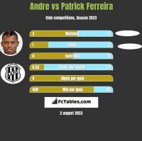 Andre vs Patrick Ferreira h2h player stats