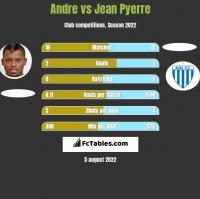 Andre vs Jean Pyerre h2h player stats