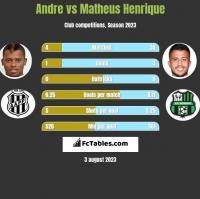 Andre vs Matheus Henrique h2h player stats