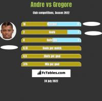 Andre vs Gregore h2h player stats