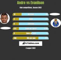Andre vs Evanilson h2h player stats