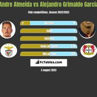 Andre Almeida vs Alejandro Grimaldo Garcia h2h player stats