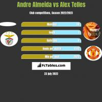 Andre Almeida vs Alex Telles h2h player stats