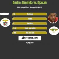 Andre Almeida vs Djavan h2h player stats