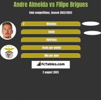 Andre Almeida vs Filipe Brigues h2h player stats