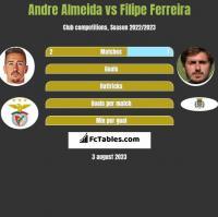 Andre Almeida vs Filipe Ferreira h2h player stats
