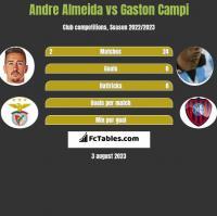 Andre Almeida vs Gaston Campi h2h player stats