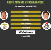 Andre Almeida vs German Conti h2h player stats