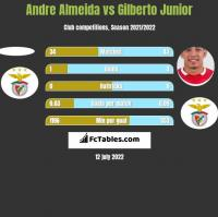 Andre Almeida vs Gilberto Junior h2h player stats