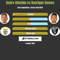 Andre Almeida vs Henrique Gomes h2h player stats