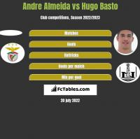 Andre Almeida vs Hugo Basto h2h player stats