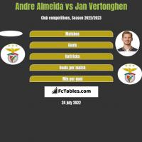 Andre Almeida vs Jan Vertonghen h2h player stats