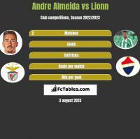 Andre Almeida vs Lionn h2h player stats