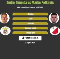 Andre Almeida vs Marko Petkovic h2h player stats