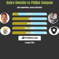 Andre Almeida vs Philipe Sampaio h2h player stats