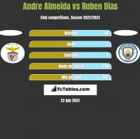 Andre Almeida vs Ruben Dias h2h player stats