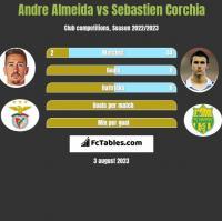Andre Almeida vs Sebastien Corchia h2h player stats