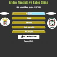 Andre Almeida vs Fabio China h2h player stats