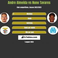 Andre Almeida vs Nuno Tavares h2h player stats