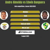 Andre Almeida vs Edwin Banguera h2h player stats